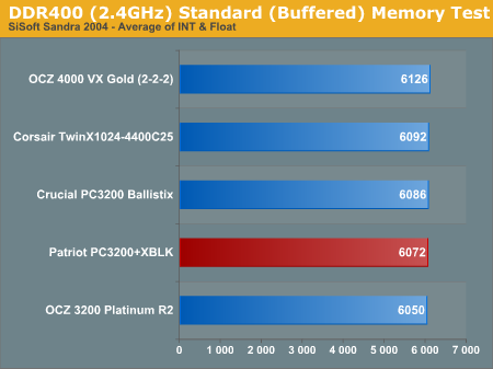 DDR400 (2.4GHz) Standard (Buffered) Memory Test