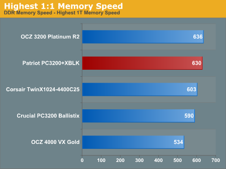 Highest 1:1 Memory Speed
