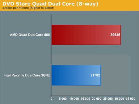 DVD Store Quad Dual Core (8-way)