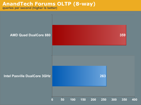 AnandTech Forums OLTP (8-way)