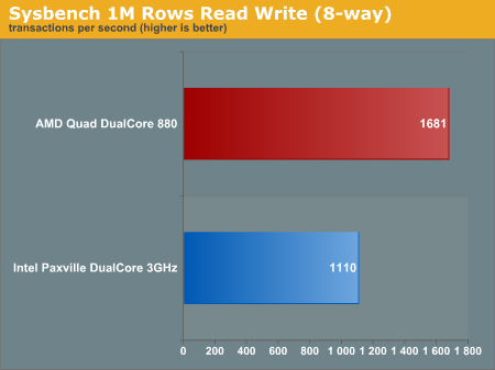 Sysbench 1M Rows Read Write (8-way)