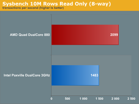 Sysbench 10M Rows Read Only (8-way)