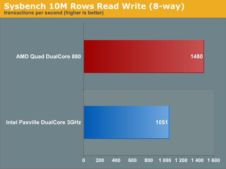 Sysbench 10M Rows Read Write (8-way)