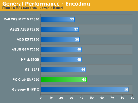 General Performance - Encoding