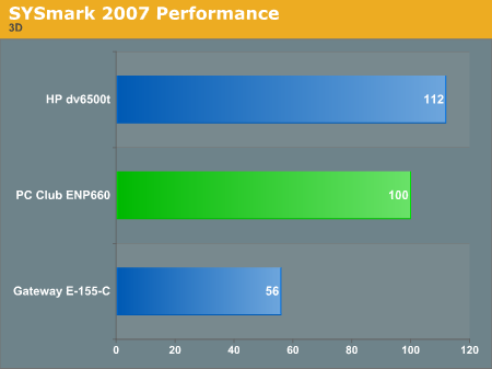 SYSmark 2007 Performance