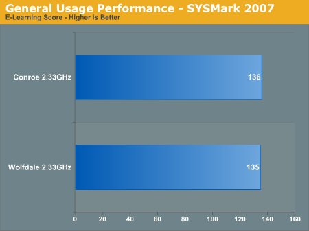 General Usage Performance - SYSMark 2007