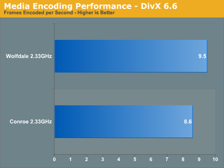 Media Encoding Performance - DivX 6.6
