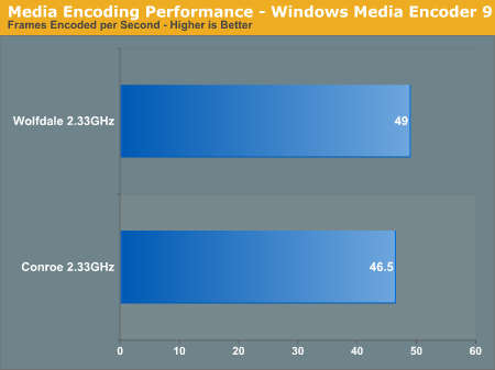 Media Encoding Performance - Windows Media Encoder 9