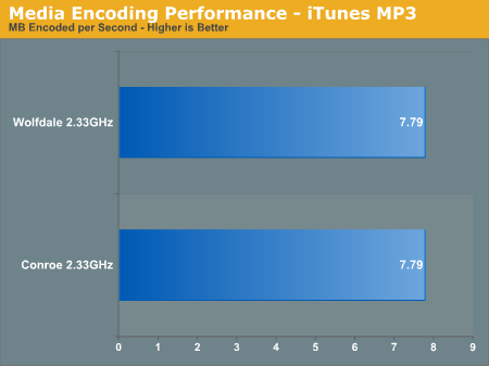 Media Encoding Performance - iTunes MP3