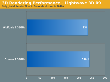 3D Rendering Performance - Lightwave 3D 09