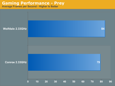 Gaming Performance - Prey