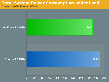 Total System Power Consumption under Load