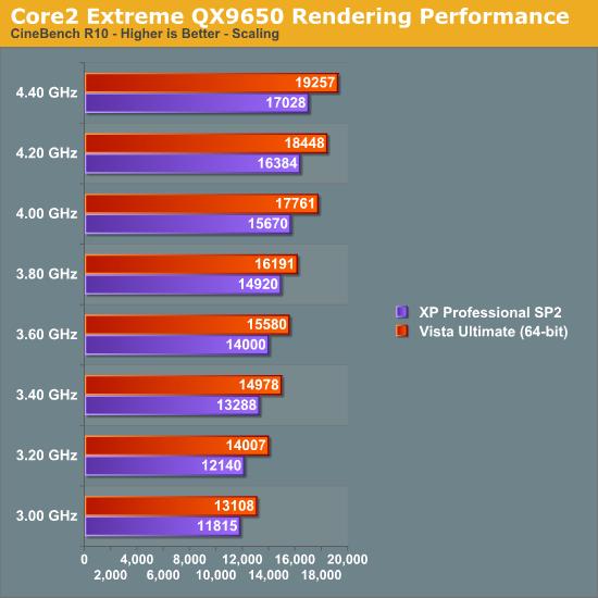 Core2 Extreme QX9650 Rendering Performance