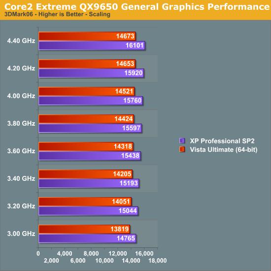 Core2 Extreme QX9650 General Graphics Performance
