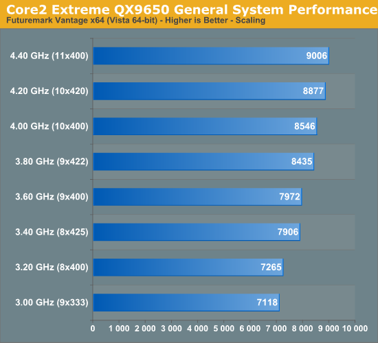 Core2 Extreme QX9650 General System Performance