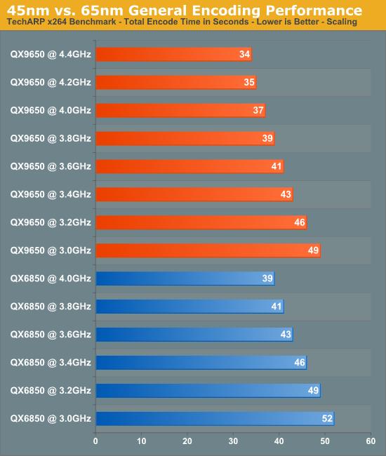 45nmvs. 65nm General Encoding Performance