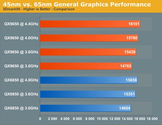 45nmvs. 65nm General Graphics Performance