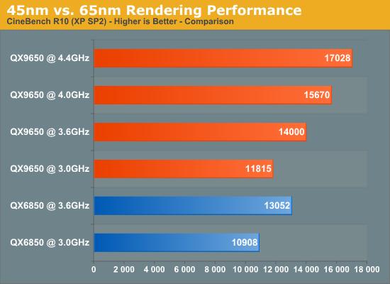 45nmvs. 65nm Rendering Performance