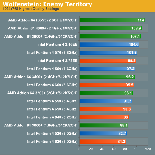 Wolfenstein: Enemy Territory