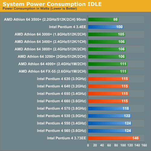 System Power Consumption IDLE
