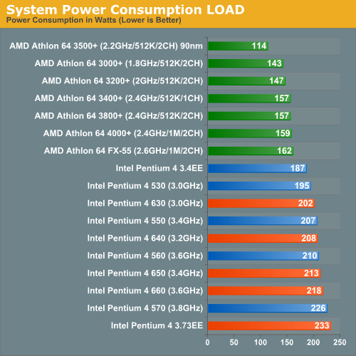 System Power Consumption LOAD