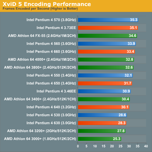 XviD 5 Encoding Performance