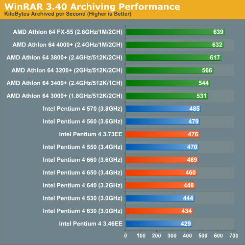 WinRAR 3.40 Archiving Performance
