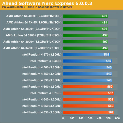 Ahead Software Nero Express 6.0.0.3