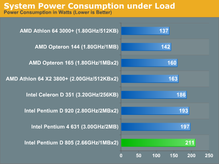 System Power Consumption under Load