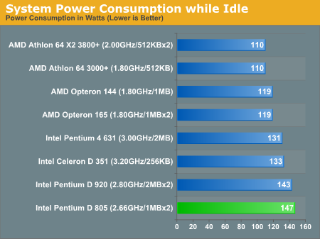 System Power Consumption while Idle