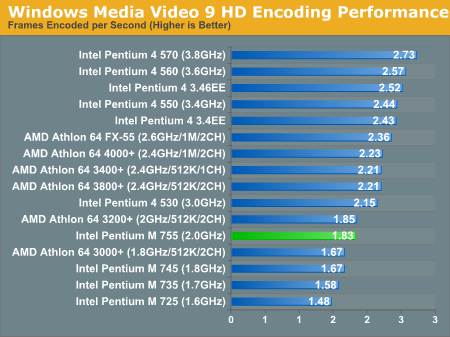 Windows Media Video 9 HD Encoding Performance