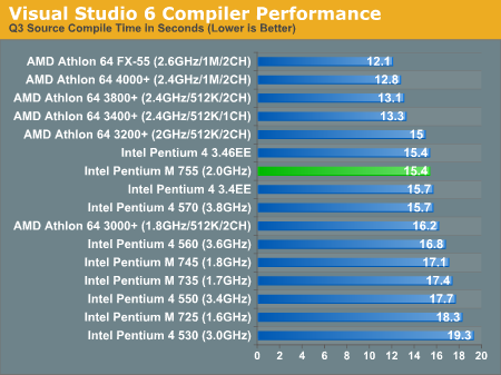 Visual Studio 6 Compiler Performance