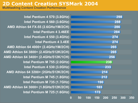 2D Content Creation SYSMark 2004