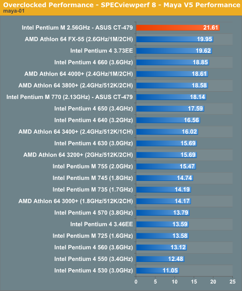 Overclocked Performance - SPECviewperf 8 - Maya V5 Performance