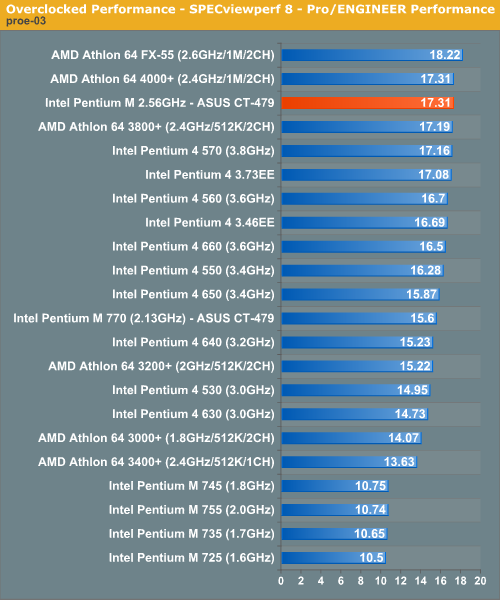Overclocked Performance - SPECviewperf 8 - Pro/ENGINEER Performance