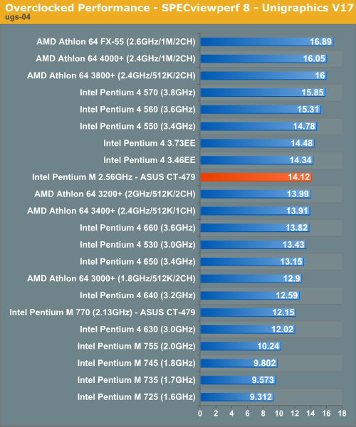 Overclocked Performance - SPECviewperf 8 - Unigraphics V17