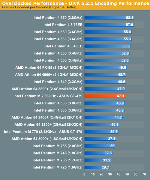 Overclocked Performance - DivX 5.2.1 Encoding Performance