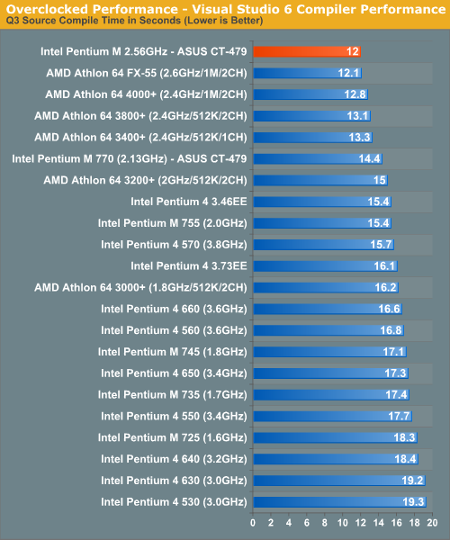 Overclocked Performance - Visual Studio 6 Compiler Performance