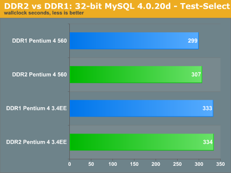 DDR2 vs DDR1: 32-bit MySQL 4.0.20d - Test-Select