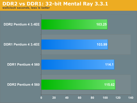 DDR2 vs DDR1: 32-bit Mental Ray 3.3.1