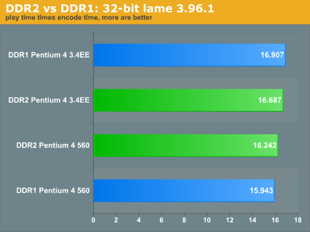 DDR2 vs DDR1: 32-bit lame 3.96.1
