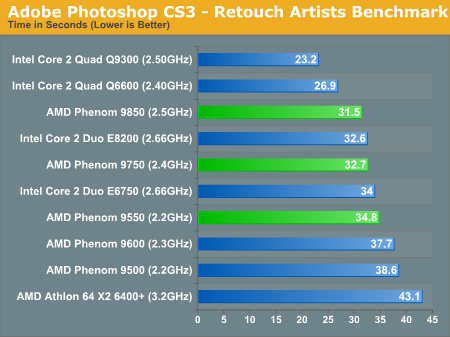 Adobe Photoshop CS3 - Retouch Artists Benchmark