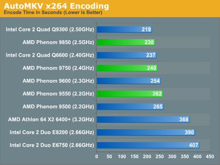 AutoMKV x264 Encoding