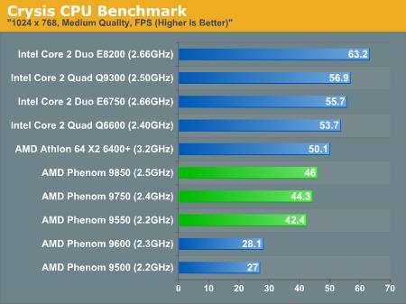 Crysis CPU Benchmark