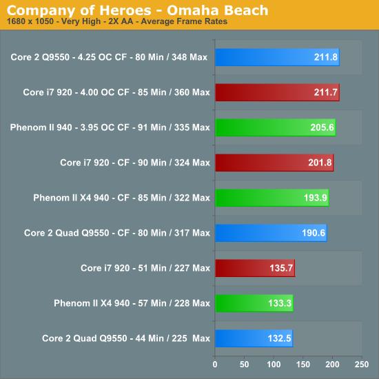 Company of Heroes - AT Benchmark