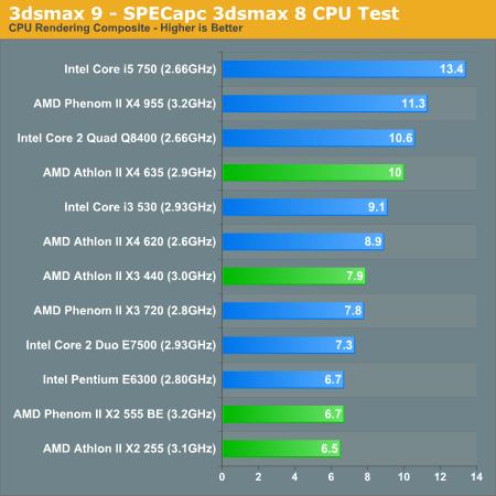 3dsmax Cinebench Performance Amd S New Year Refresh Athlon Ii X4 635 Phenom Ii X2 555 Athlon Ii X2 255 Athlon Ii X3 440