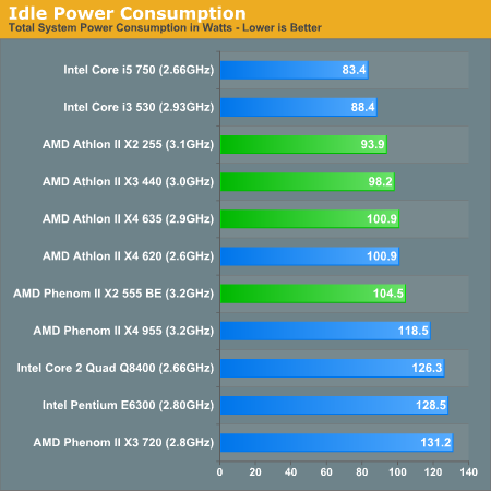 Power Consumption Amd S New Year Refresh Athlon Ii X4 635 Phenom Ii X2 555 Athlon Ii X2 255 Athlon Ii X3 440