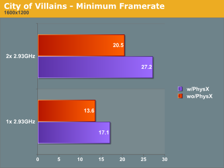 City of Villains - Minimum Framerate