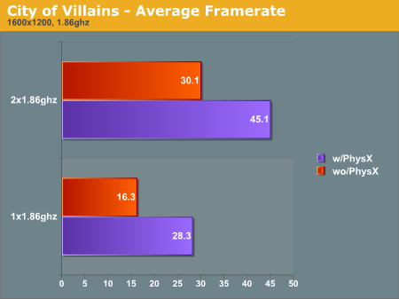 City of Villains - Average Framerate