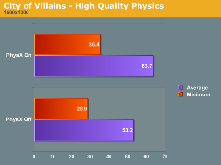 City of Villains - High Quality Physics